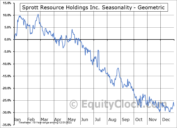 Sprott Resource Holdings Inc. (OTCMKT:SRHIF) Seasonality