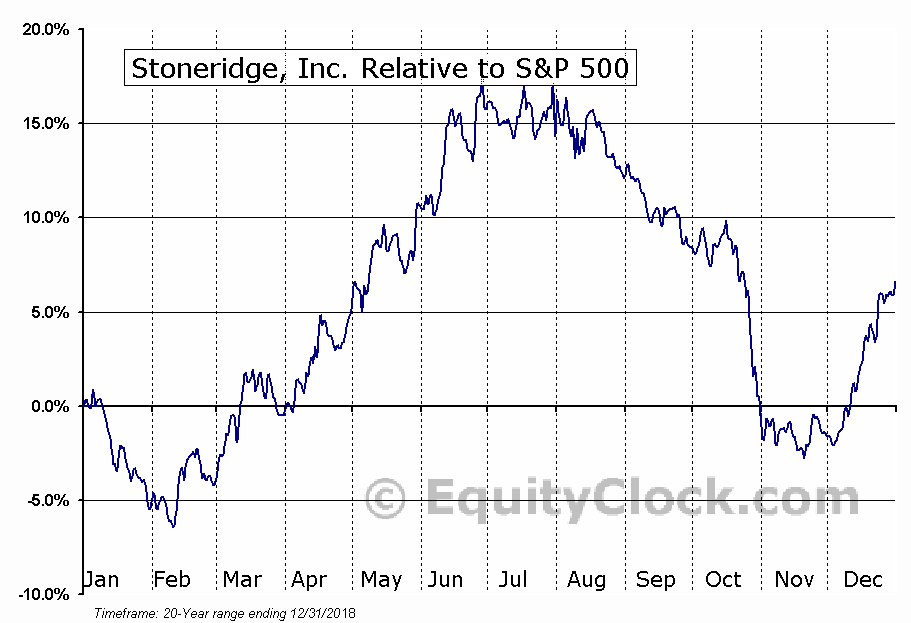 SRI Relative to the S&P 500