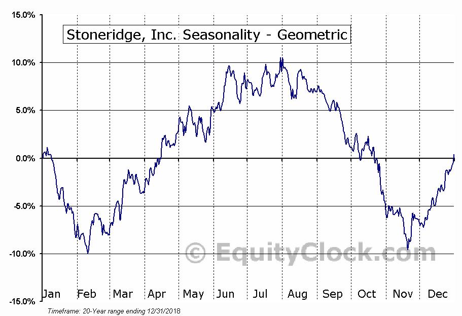 Stoneridge, Inc. (NYSE:SRI) Seasonality