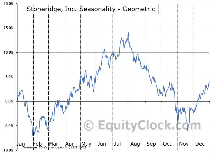 Stoneridge, Inc. (NYSE:SRI) Seasonality