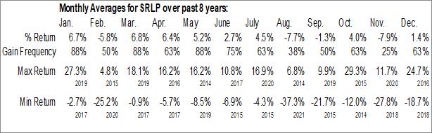 Monthly Seasonal Sprague Resources LP (NYSE:SRLP)