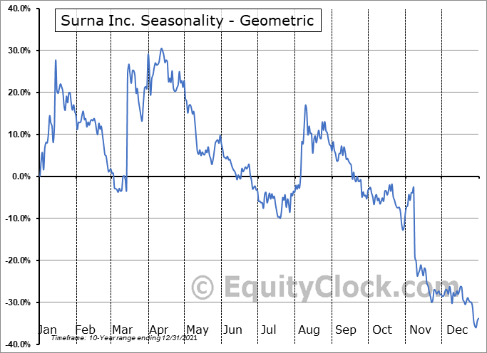Surna Inc. (OTCMKT:SRNA) Seasonality