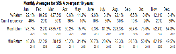 Monthly Seasonal Surna Inc. (OTCMKT:SRNA)