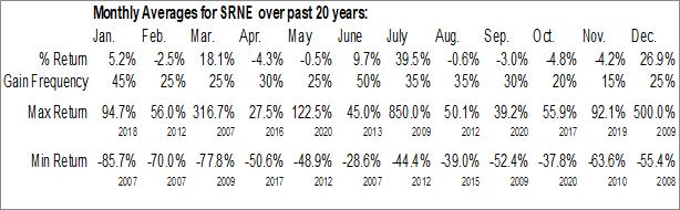 Monthly Seasonal Sorrento Therapeutics, Inc. (NASD:SRNE)