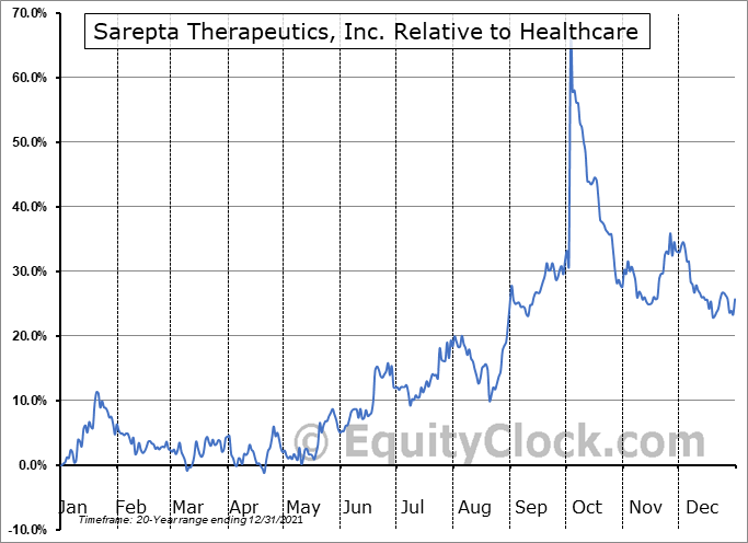 SRPT Relative to the Sector