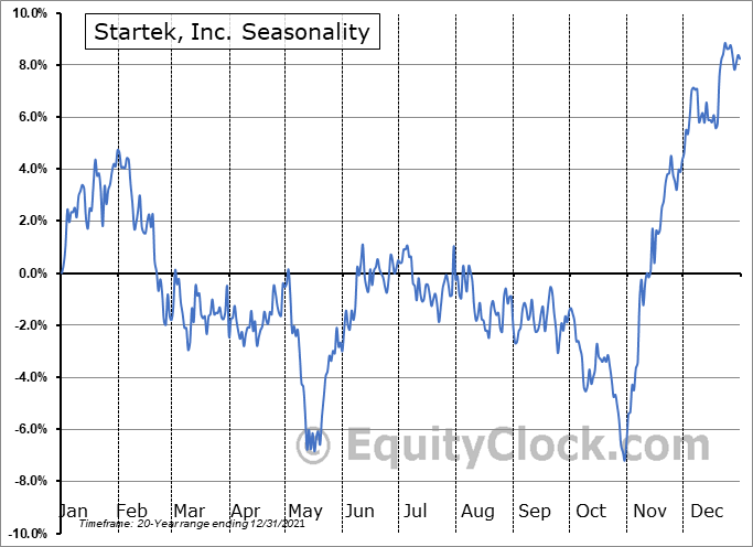 StarTek, Inc. Seasonal Chart