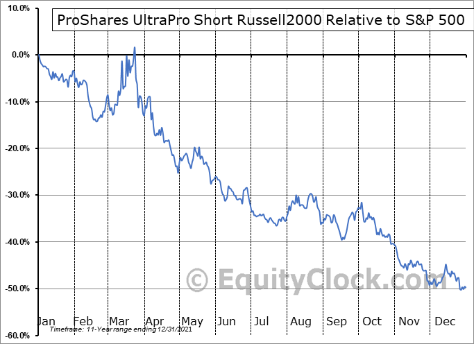 SRTY Relative to the S&P 500