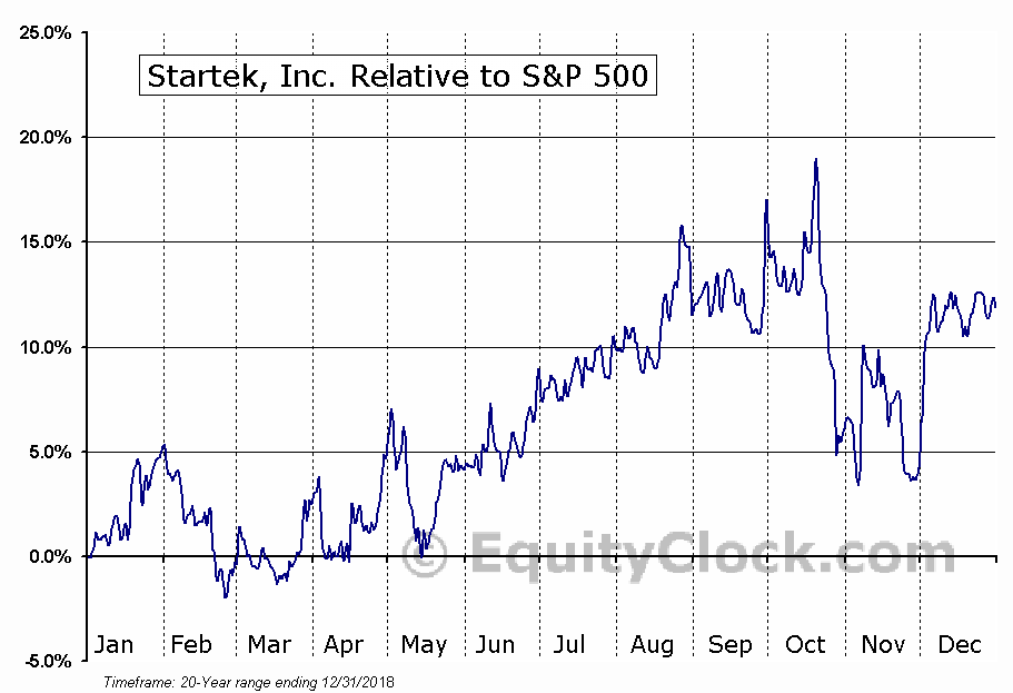 SRT Relative to the S&P 500