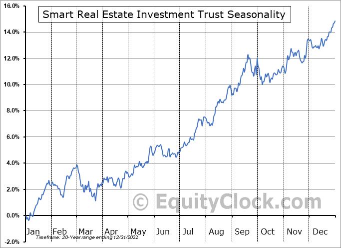 Smart Real Estate Investment Trust (TSE:SRU/UN.TO) Seasonality
