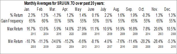 Monthly Seasonal Smart Real Estate Investment Trust (TSE:SRU/UN.TO)