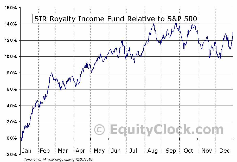 SRV-UN.TO Relative to the S&P 500