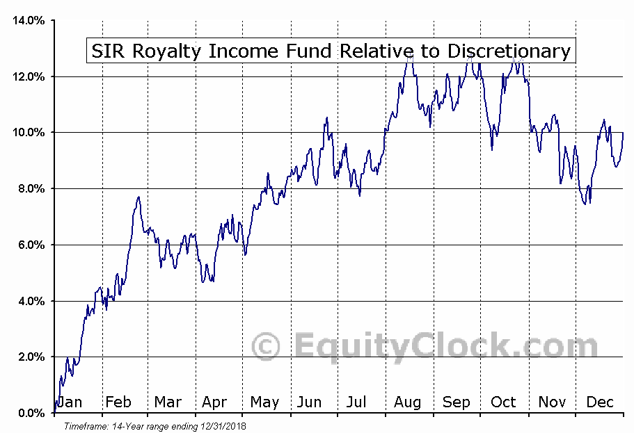 SRV-UN.TO Relative to the Sector