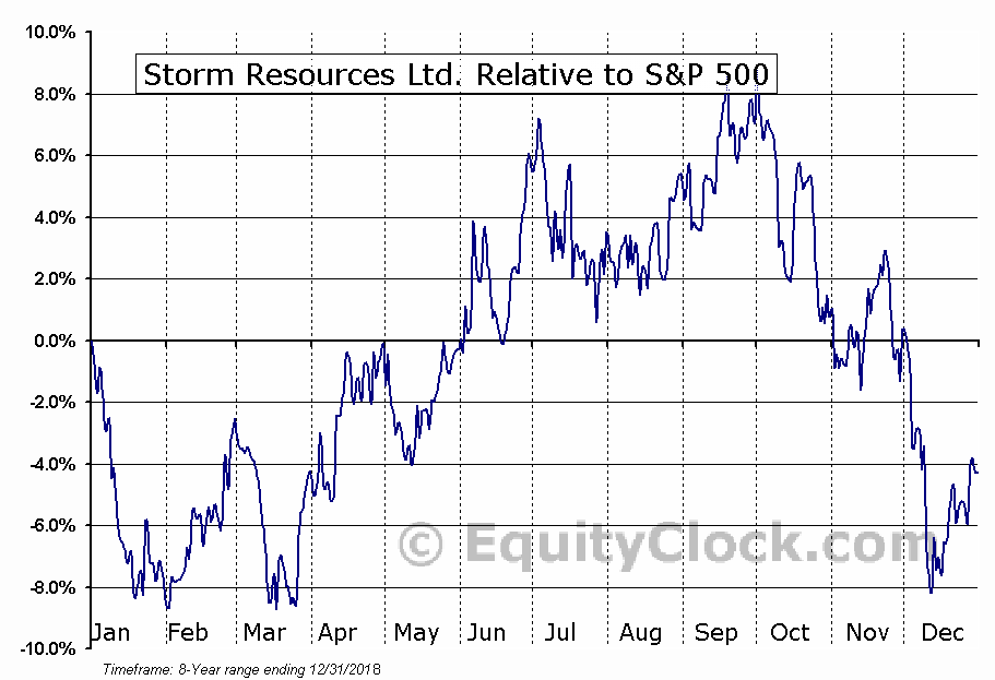 SRX.TO Relative to the S&P 500