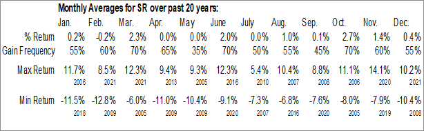 Monthly Seasonal Spire Inc. (NYSE:SR)
