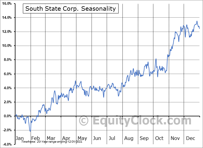 South State Corporation Seasonal Chart