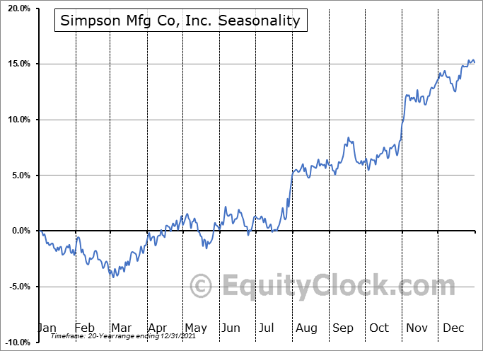Simpson Manufacturing Company, Inc. Seasonal Chart
