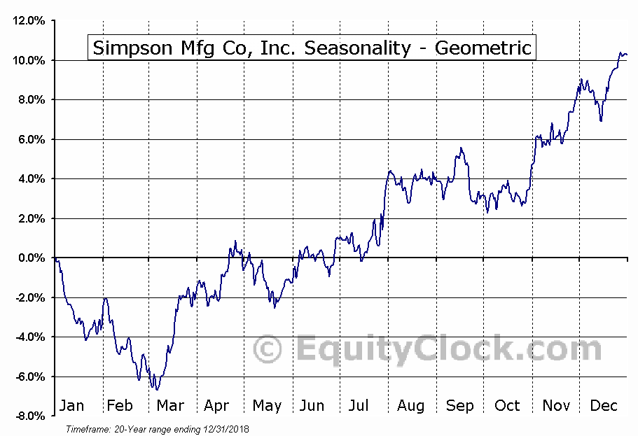Simpson Mfg Co, Inc. (NYSE:SSD) Seasonality
