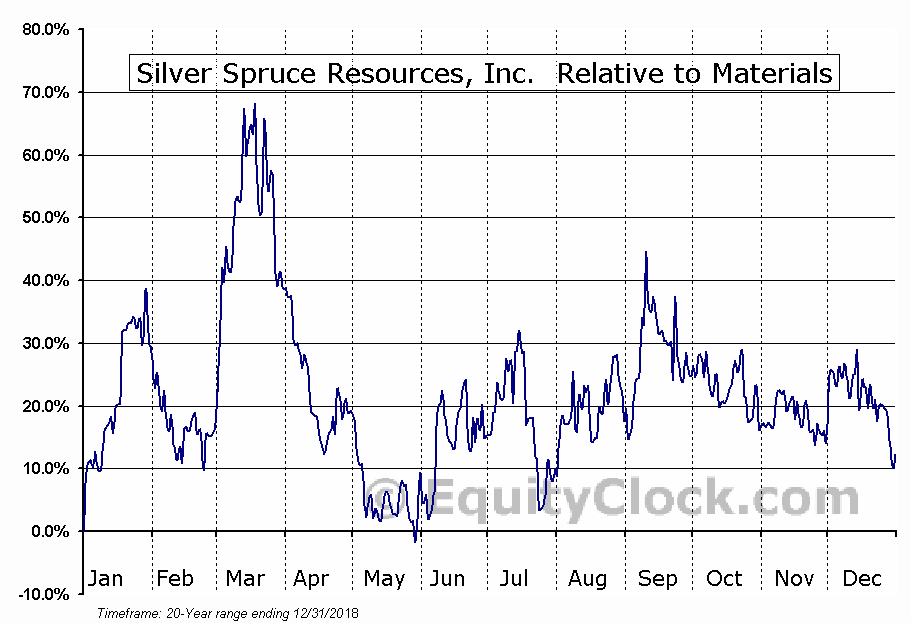 SSE.V Relative to the Sector