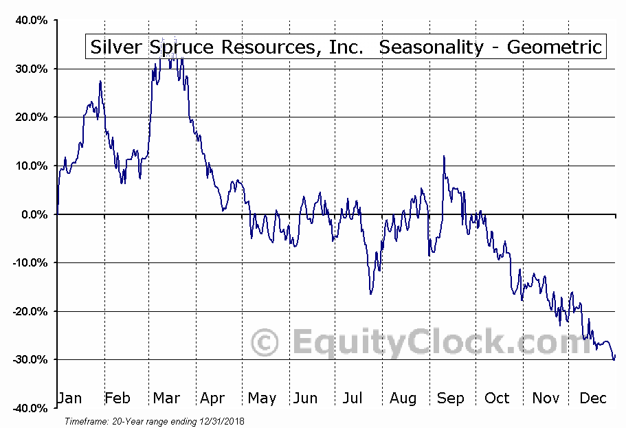 Silver Spruce Resources, Inc.  (SSE.V) Seasonality
