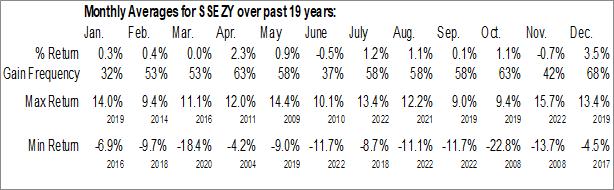 Monthly Seasonal SSE plc (OTCMKT:SSEZY)