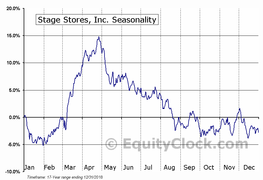 Stage Stores, Inc. (SSI) Seasonal Chart