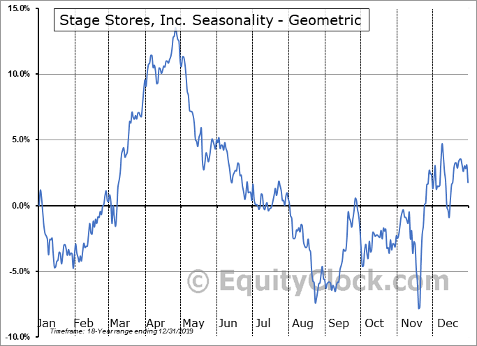Stage Stores, Inc. (NYSE:SSI) Seasonality