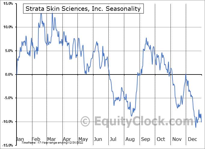Strata Skin Sciences, Inc. Seasonal Chart