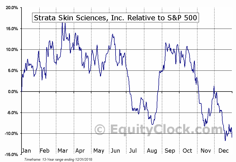 SSKN Relative to the S&P 500