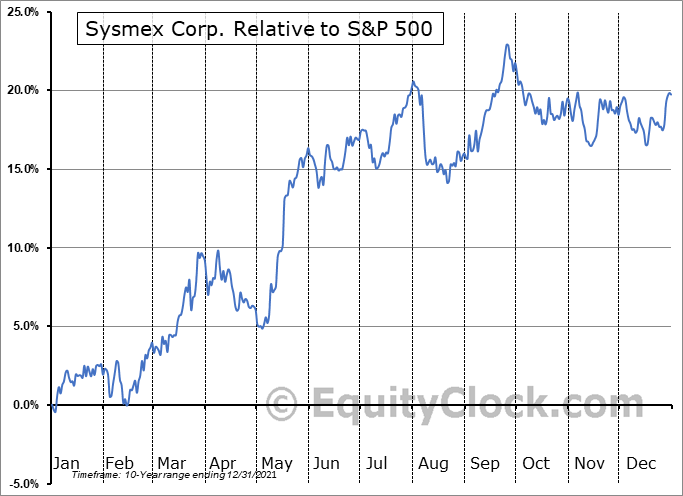SSMXY Relative to the S&P 500