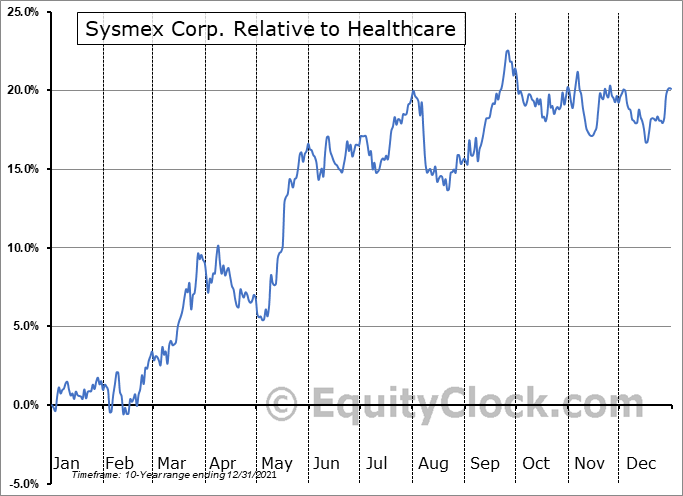 SSMXY Relative to the Sector
