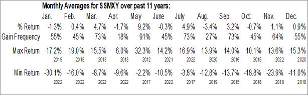 Monthly Seasonal Sysmex Corp. (OTCMKT:SSMXY)