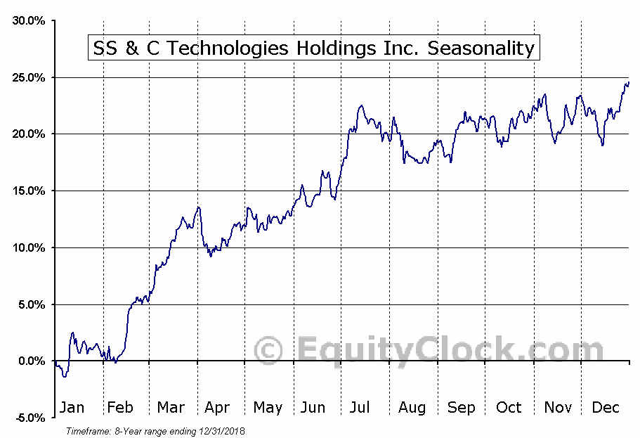 SS&C Technologies Holdings, Inc. Seasonal Chart