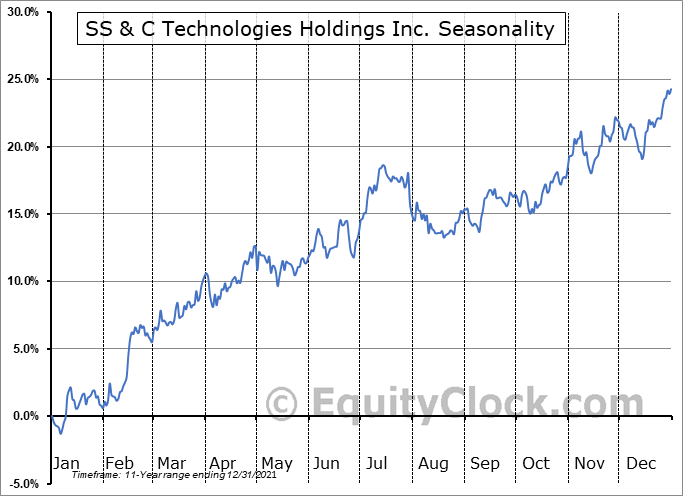 SS & C Technologies Holdings Inc. (NASD:SSNC) Seasonality