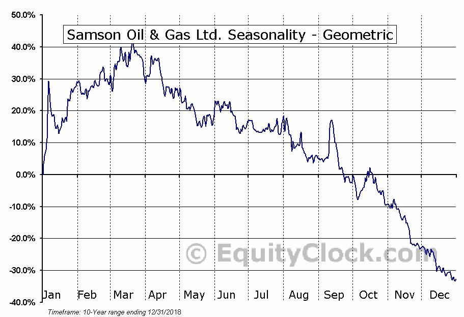 Samson Oil & Gas Ltd. (OTCMKT:SSNYY) Seasonality