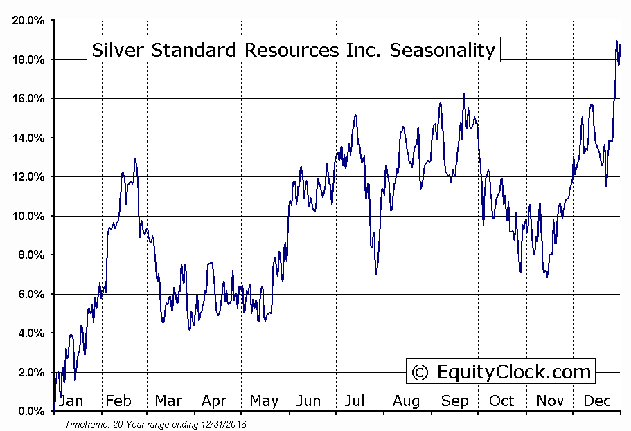 Silver Standard Resources Inc.  (TSE:SSO) Seasonal Chart