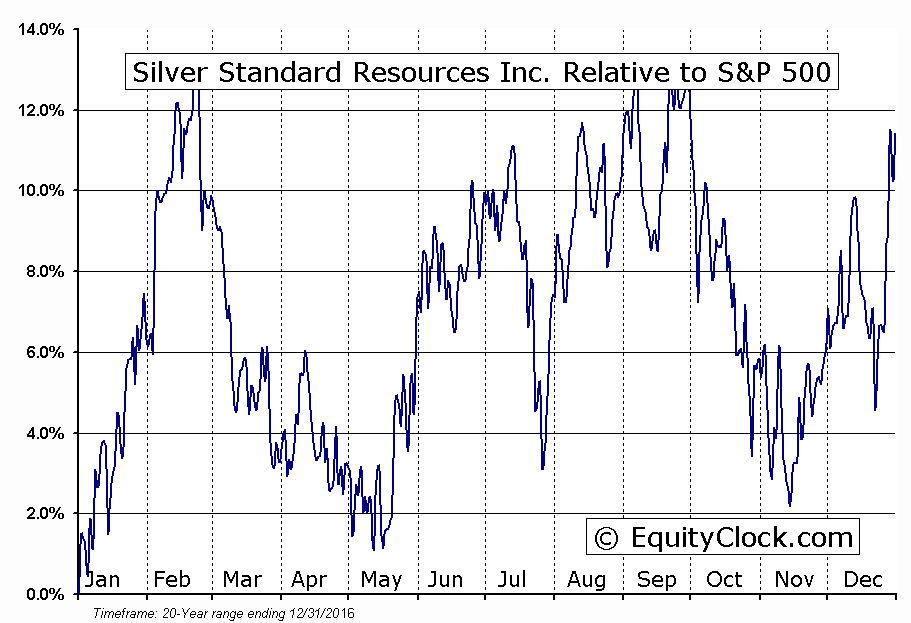 SSO.TO Relative to the S&P 500
