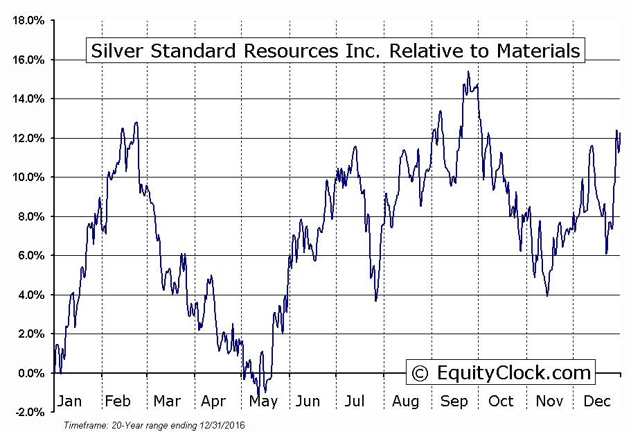 SSO.TO Relative to the Sector