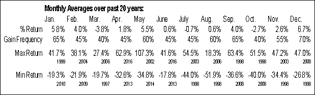 SSO.TO Monthly Averages