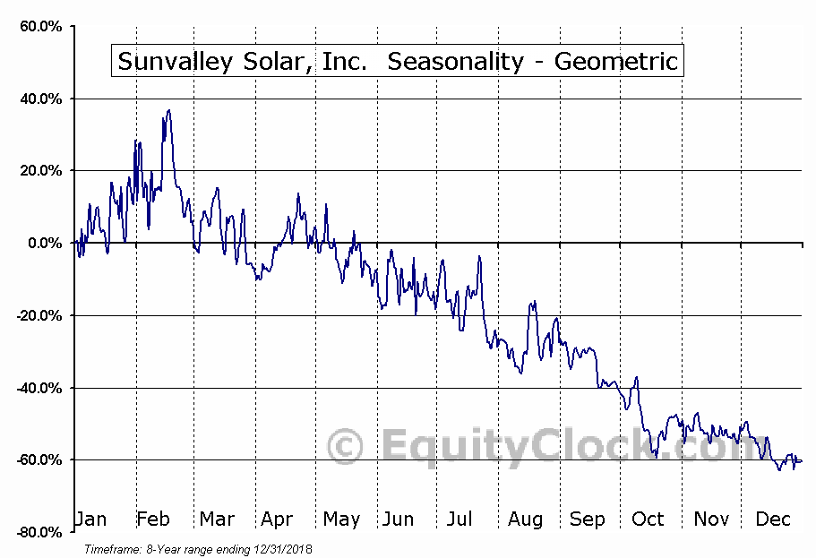 Sunvalley Solar, Inc.  (SSOL) Seasonality