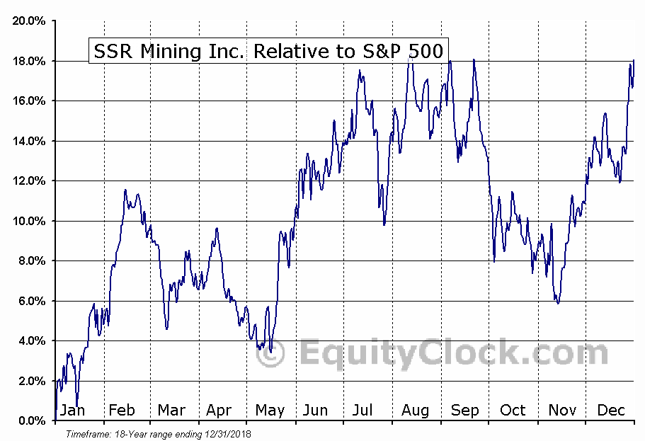 SSRM.TO Relative to the S&P 500