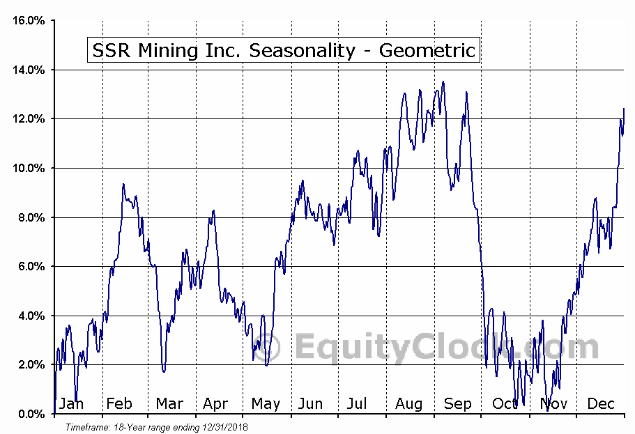 SSR Mining Inc. (TSE:SSRM.TO) Seasonality