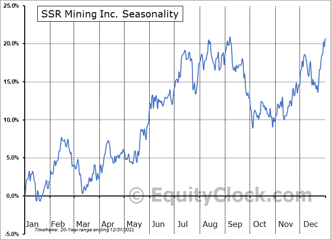 SSR Mining Inc. Seasonal Chart