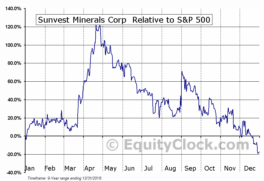 SSS.V Relative to the S&P 500