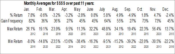 Monthly Seasonal Sutter Rock Capital Corp. (NASD:SSSS)