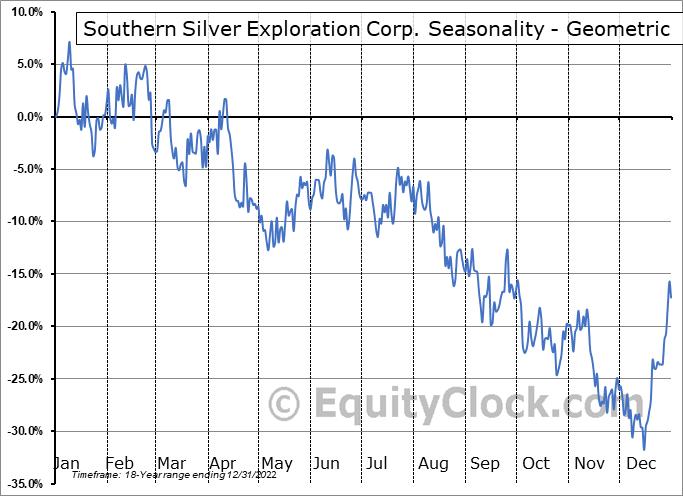 Southern Silver Exploration Corp. (TSXV:SSV.V) Seasonality