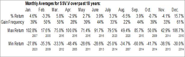 Monthly Seasonal Southern Silver Exploration Corp. (TSXV:SSV.V)