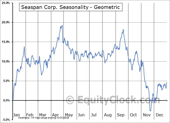 Seaspan Corp. (NYSE:SSW) Seasonality