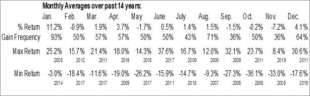 Monthly Seasonal Seaspan Corp. (NYSE:SSW)