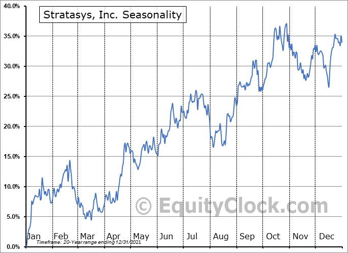 Stratasys, Ltd. Seasonal Chart