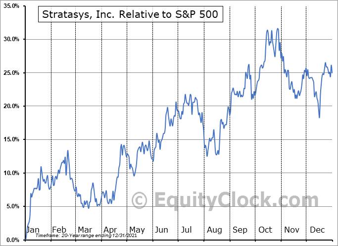SSYS Relative to the S&P 500